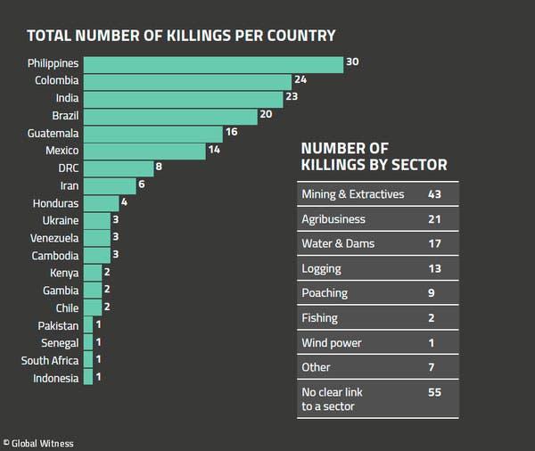 ativistas mortos mundo