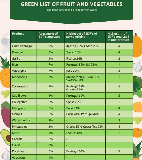 lista frutas vegetais pesticidas green