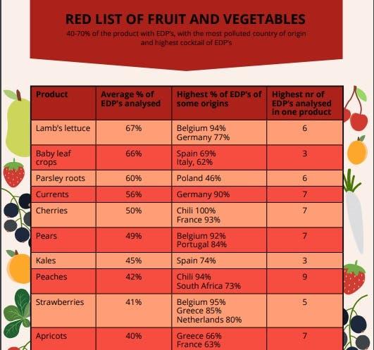 lista frutas vegetais pesticidas red