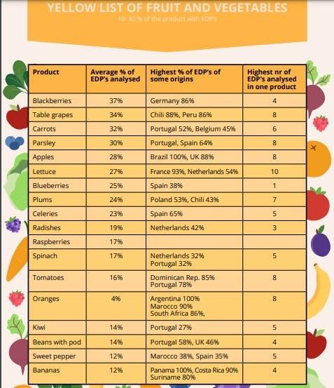 lista frutas vegetais pesticidas yellow