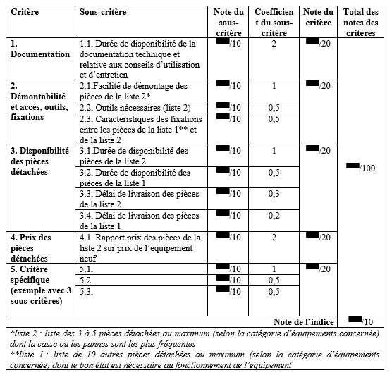 index-reparável-smartphone