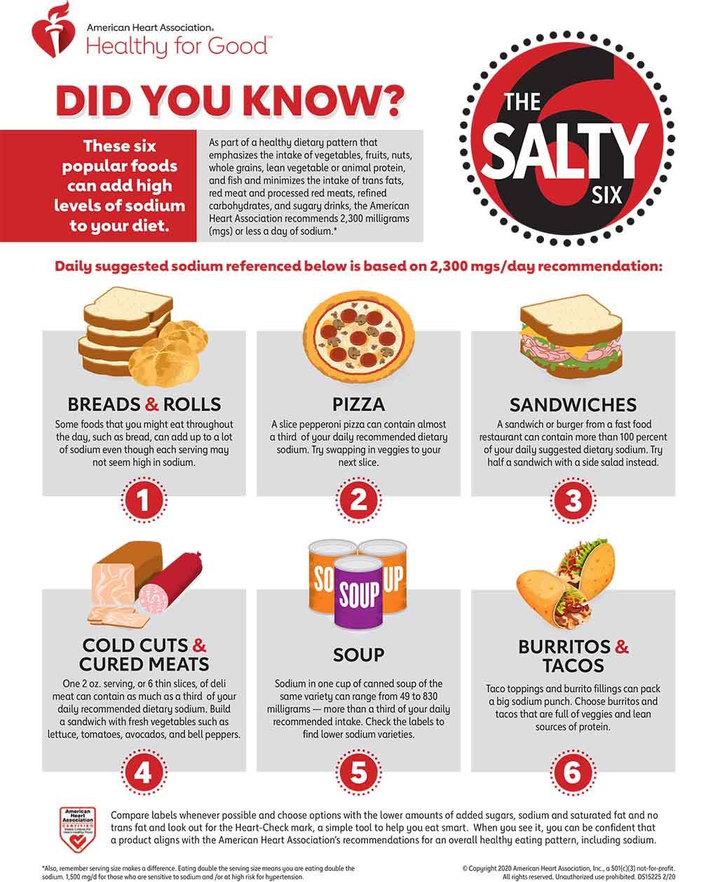 Salty_Six_Sodium_infographic_English