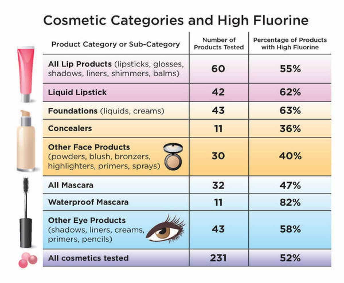 pfas-cosmeticos