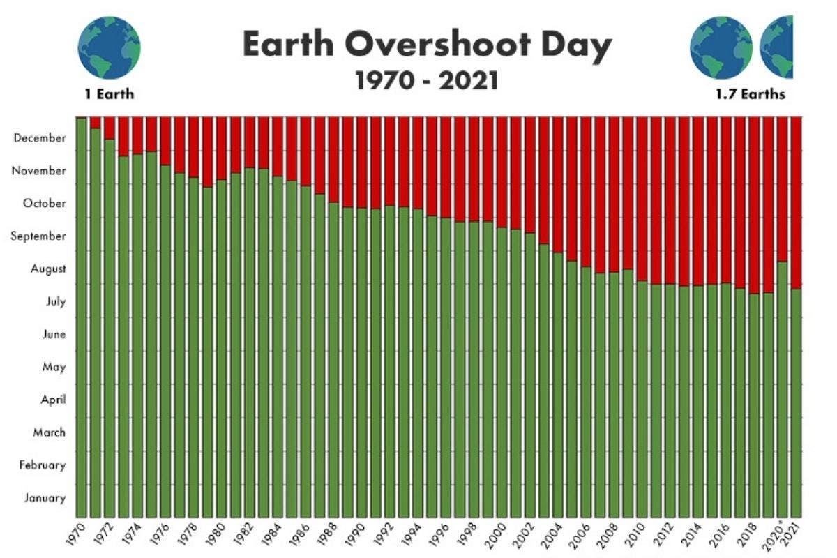 overshoot-day